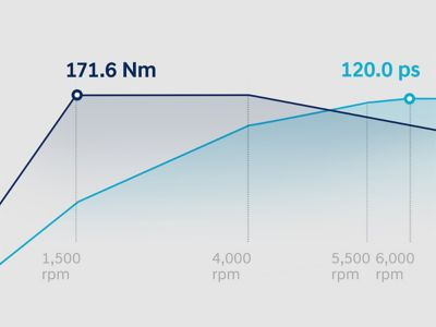 Graph showing the torque and power curves of the all-new i20's 1.0 litre T-GDi petrol engine