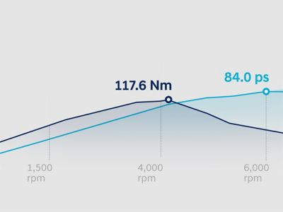 Graph showing the torque and power curves of the all-new i20's 1.2 litre MPi petrol engine